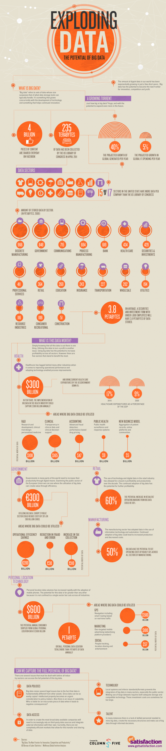 Big Data Infographic from Get Satisfaction